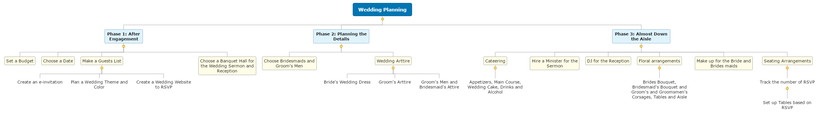 Wedding Planning Mind Map