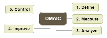 DMAIC Mind Map