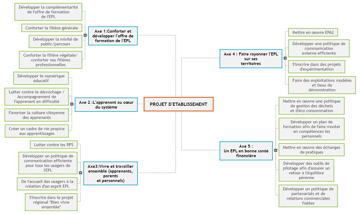 PROJET D'ETABLISSEMENT Mind Map