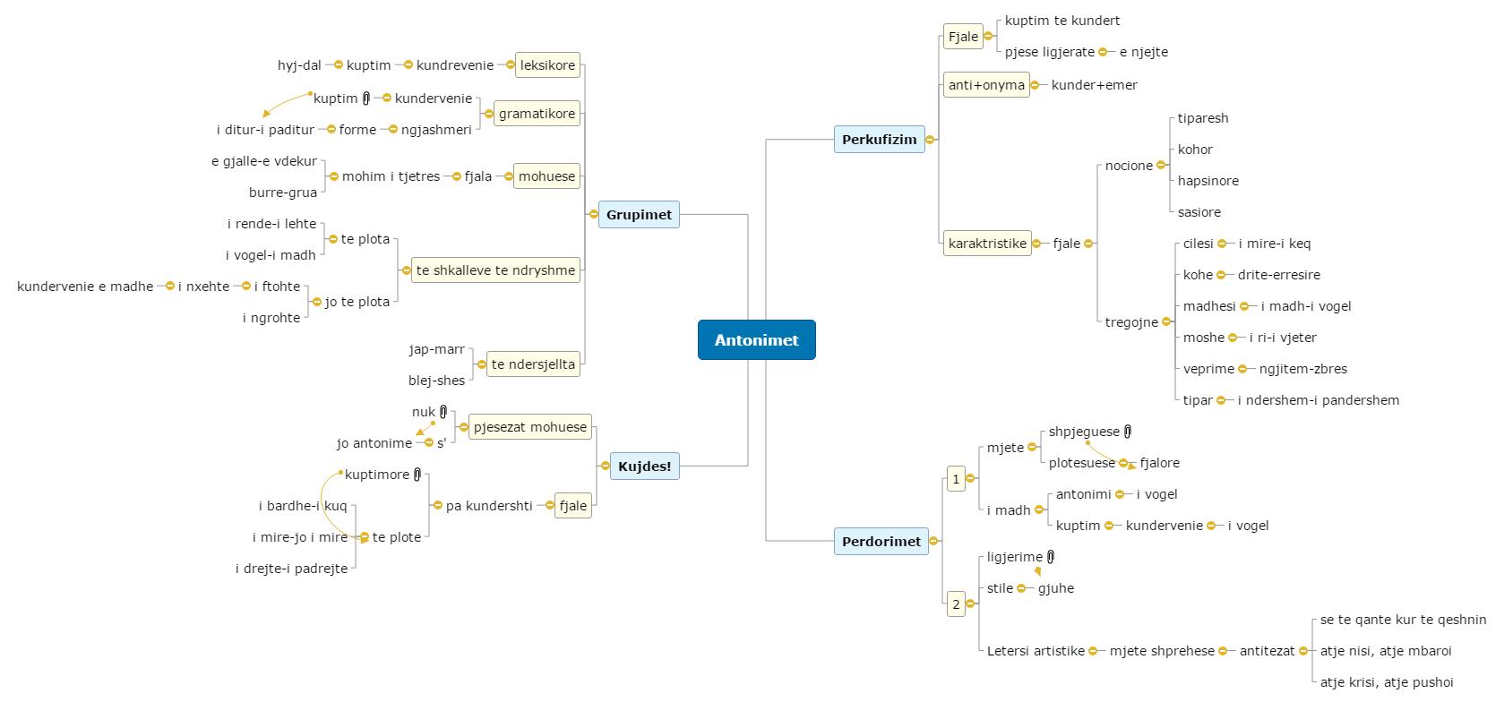 Antonimet Mind Map
