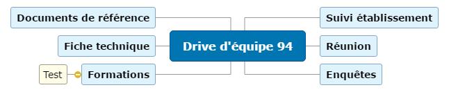 Drive équipe 94 Mind Map