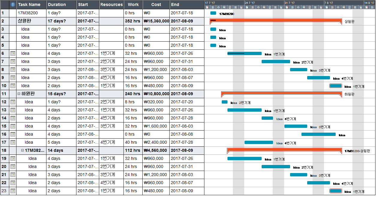 17M38200 Top Chassis Gantt Chart