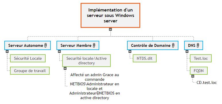 Implémentation d'un serveur sous Windows server WBS