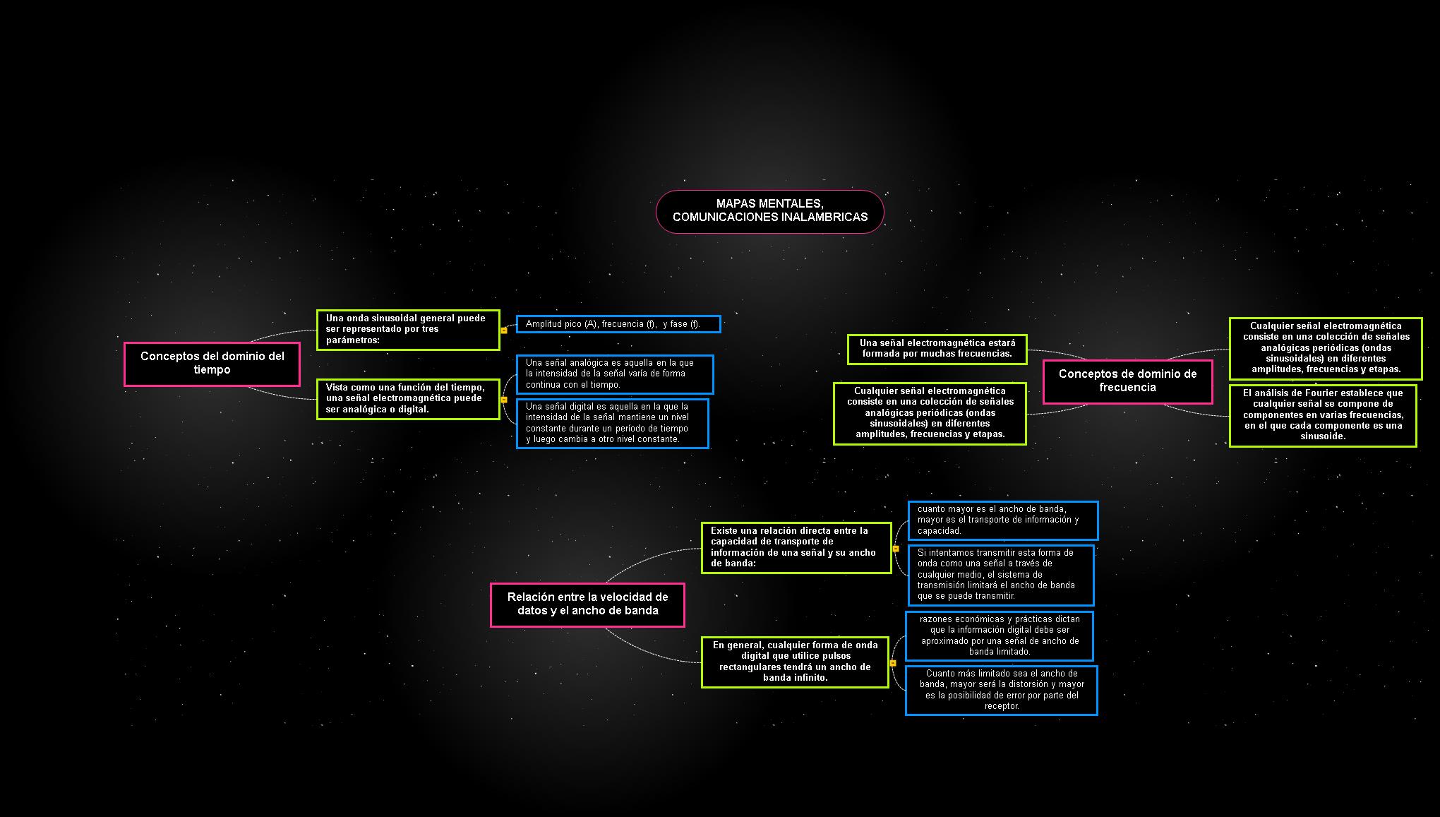 Comunicaciones Inalambricas Mind Map