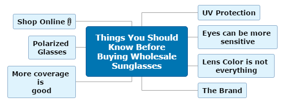 Things You Should Know Before Buying Wholesale Sunglasses Mind Map
