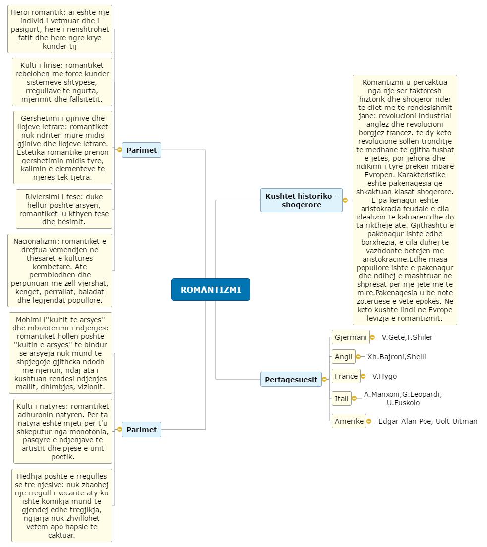 ROMANTIZMI1(1) Mind Map