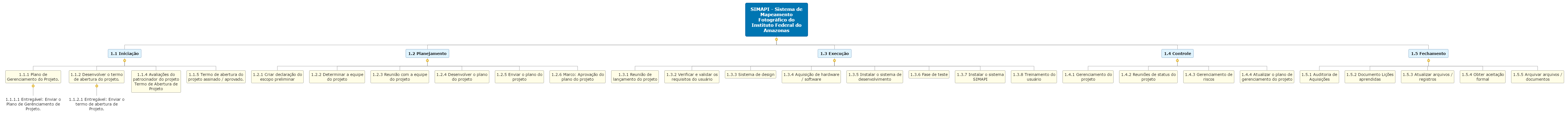 SIMAPI - Sistema de Mapeamento Fotográfico do Instituto Federal do Amazonas1 Mind Map