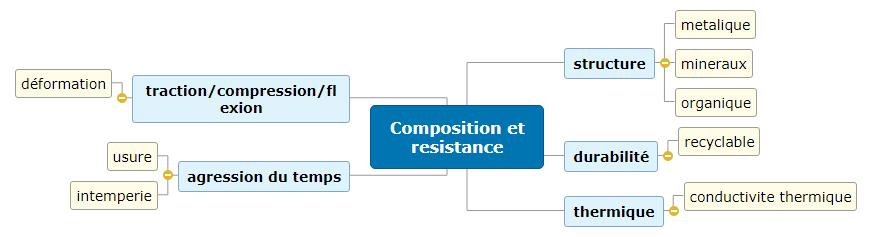 Composition et resistance 2 Mind Map