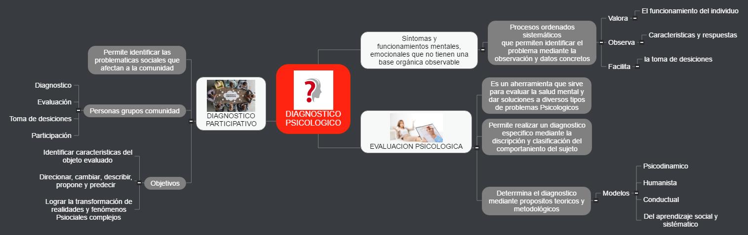 DIAGNOSTICO PSICOLOGICO2 Mind Map