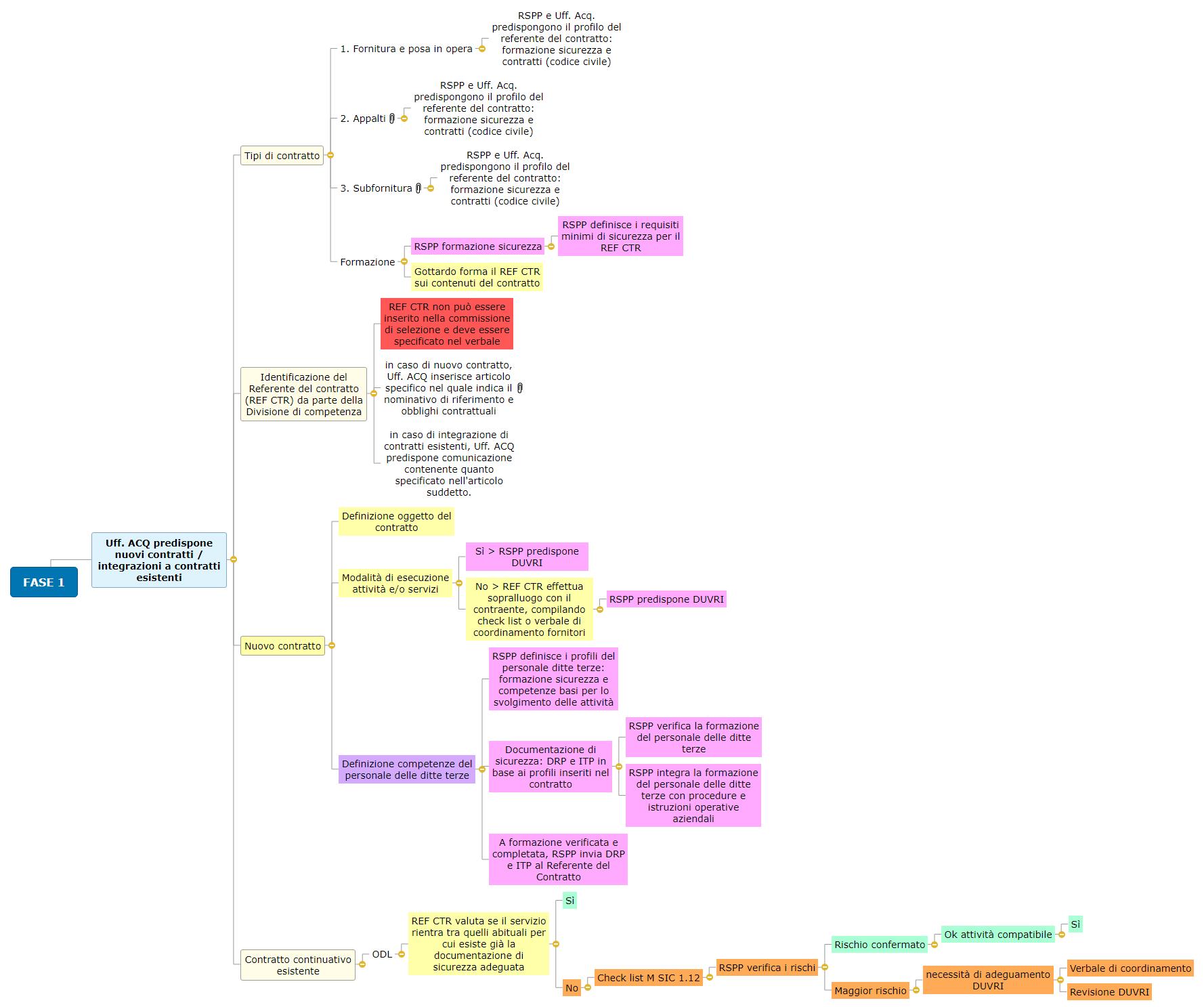 FASE 1 - Contratti e sicurezza - 06 Mind Map