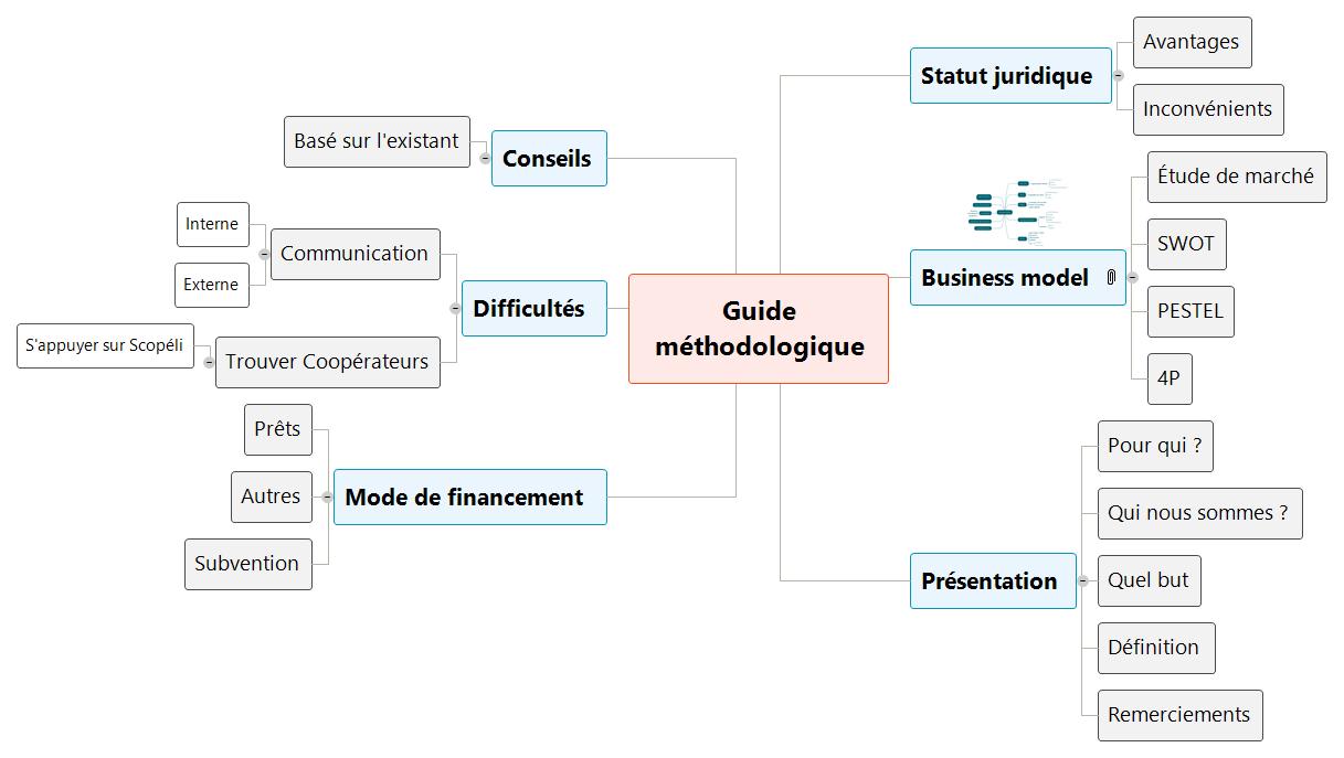 Guide méthodologique Mind Maps