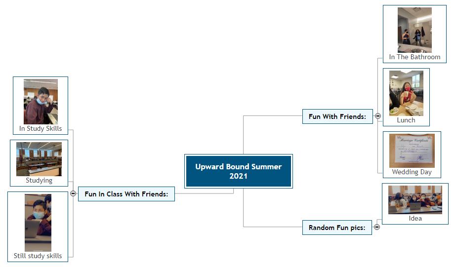Upward Bound                Summer 2021 Mind Map