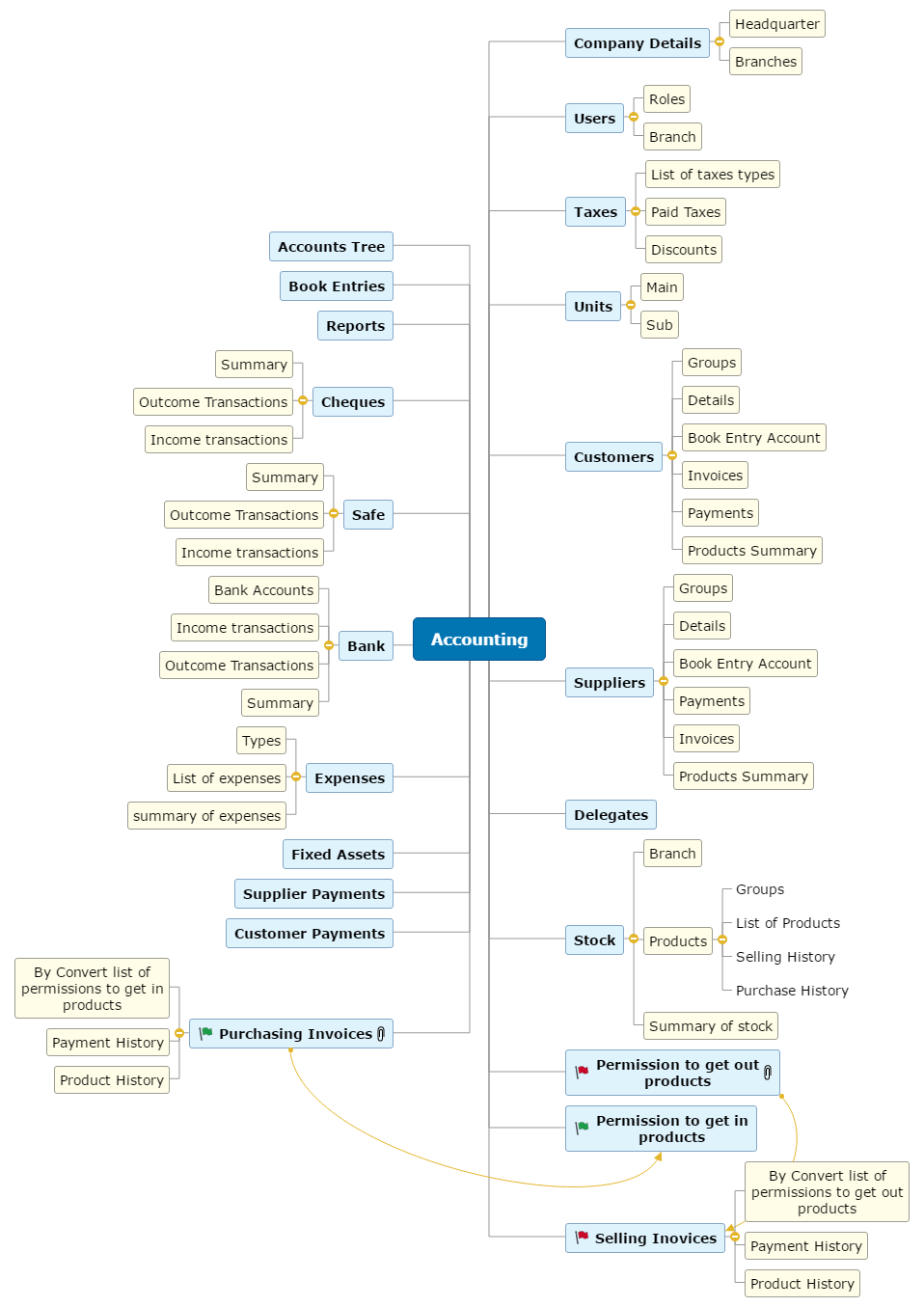 Accounting Mind Map