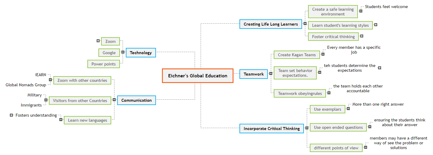 Eichner's Global Education Mind Map