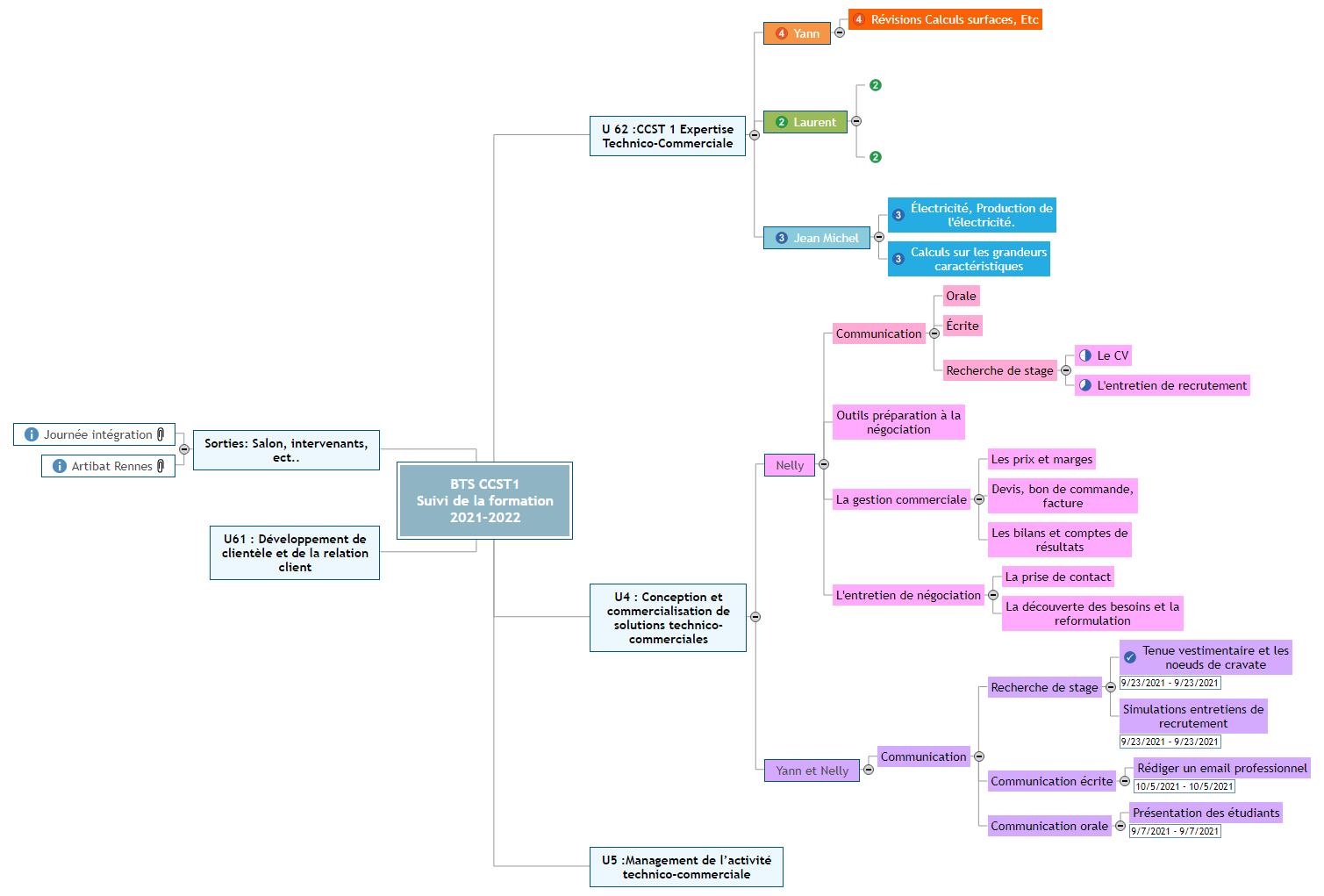 Plan de formation BTS 1 CCST 2021-2022 Mind Maps