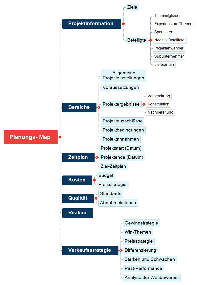 Projektplanungs-Map Mind Map