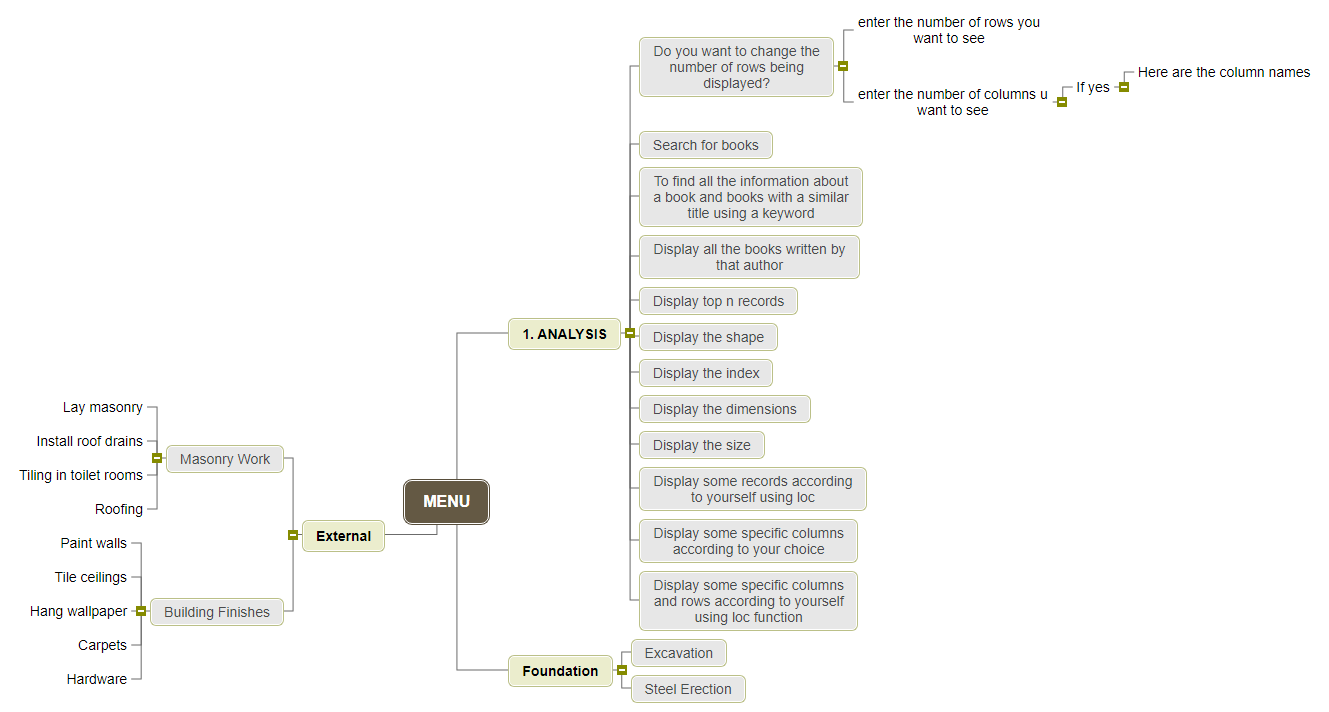 IP Mind Map Mind Map