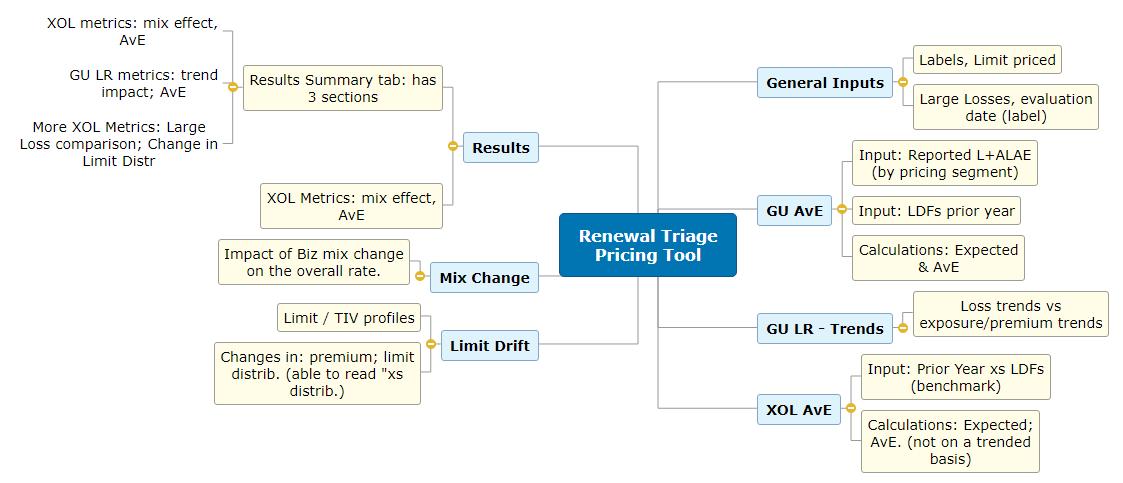 Renewal Triage Pricing Tool Mind Map