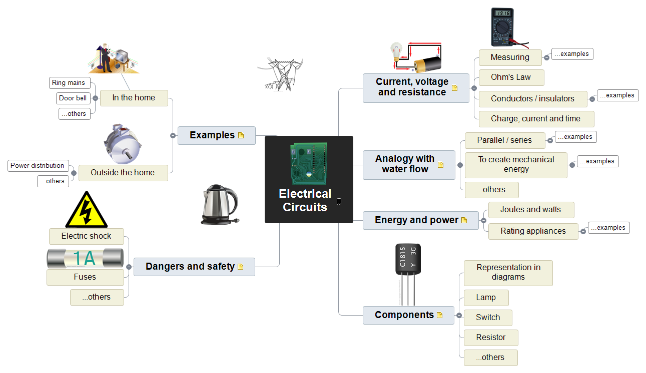 Electrical Circuits Mind Map