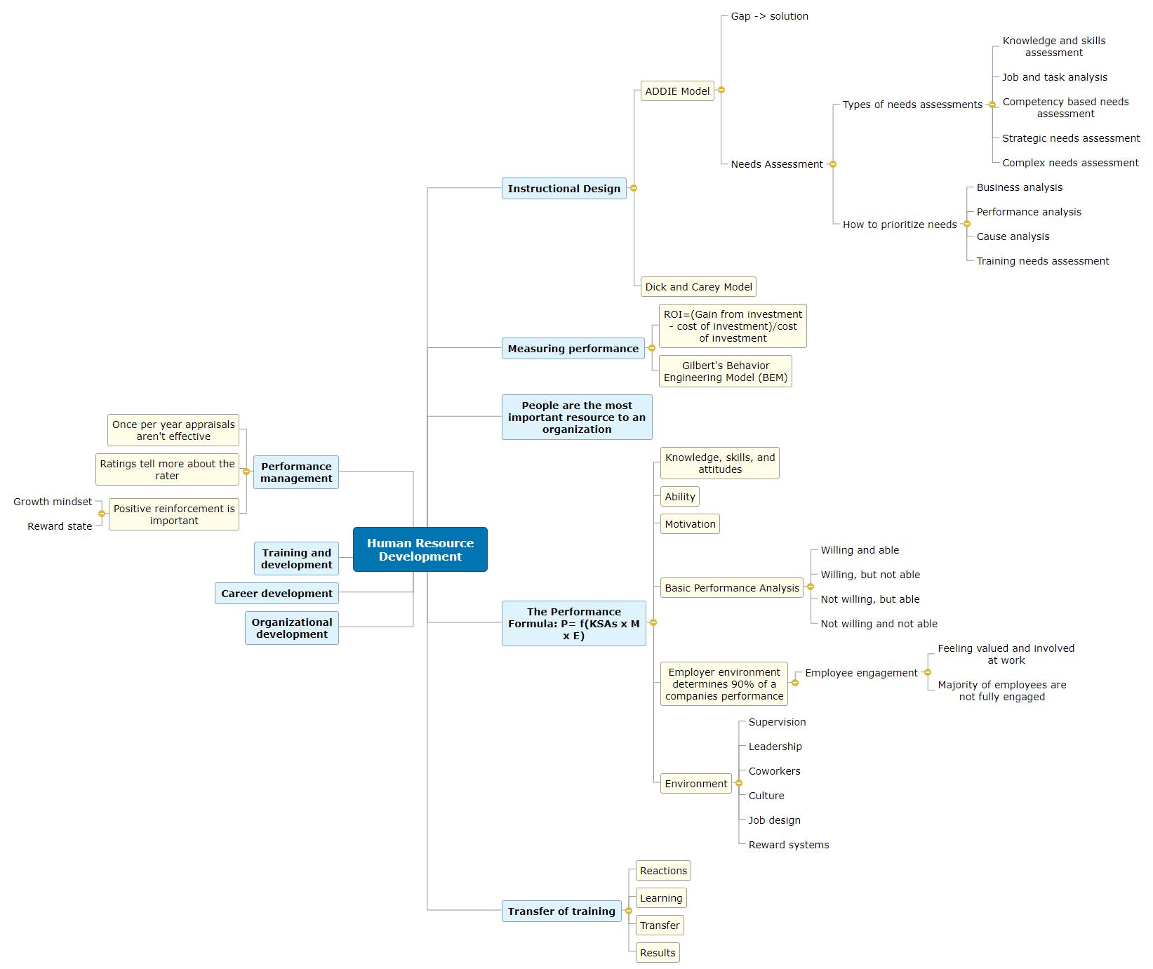 Human Resource Development Mind Map Mind Map