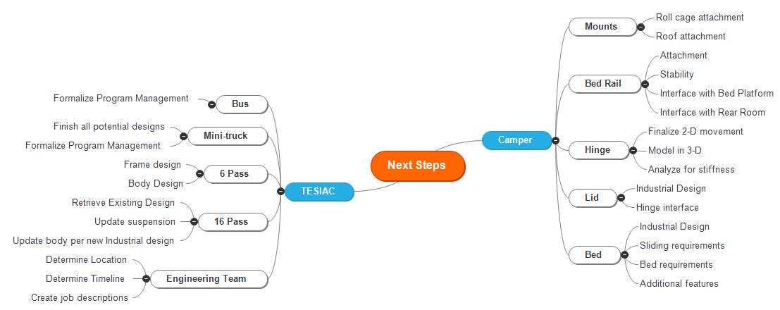 Next Steps Mind Map