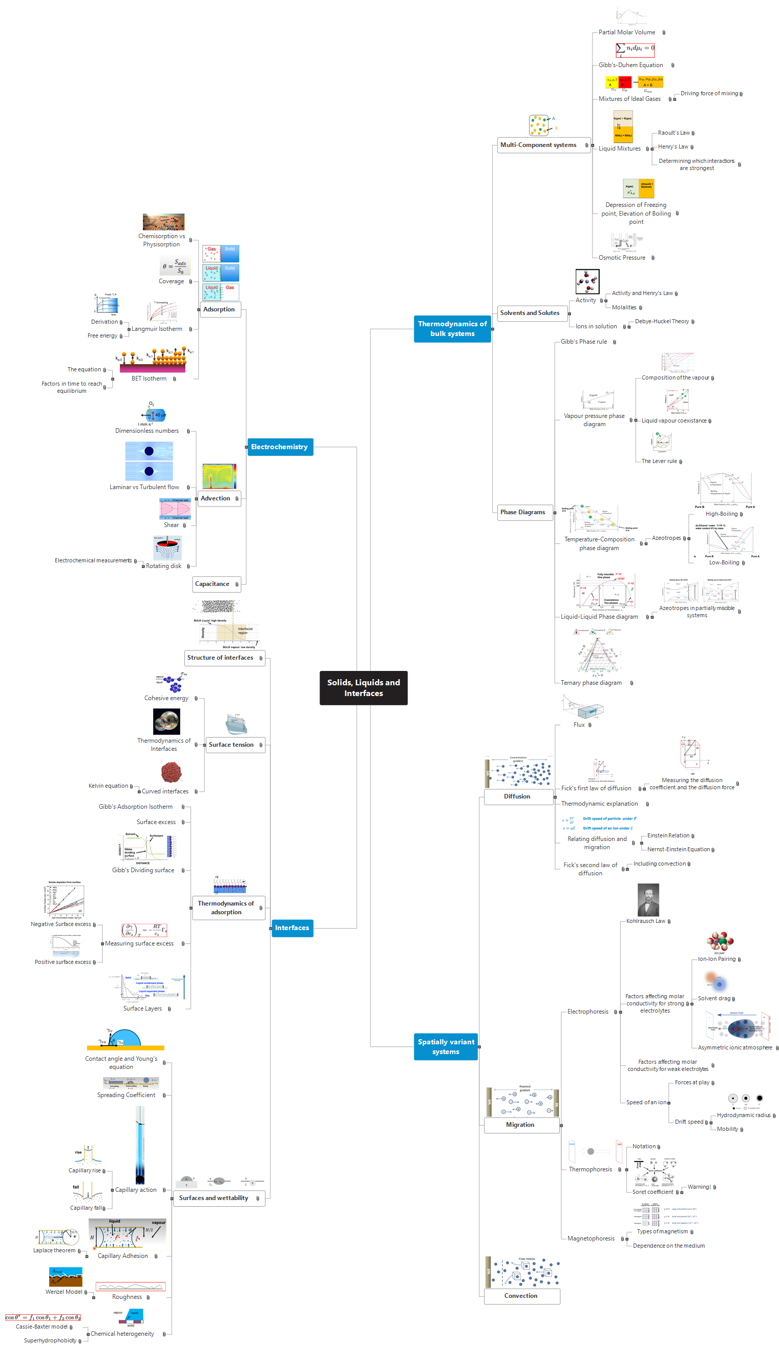 Solids, Liquids and Interfaces Mind Map