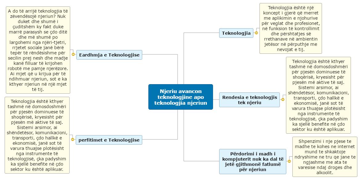 Njeriu avancon teknologjine apo teknologjia njeriun2 Mind Map