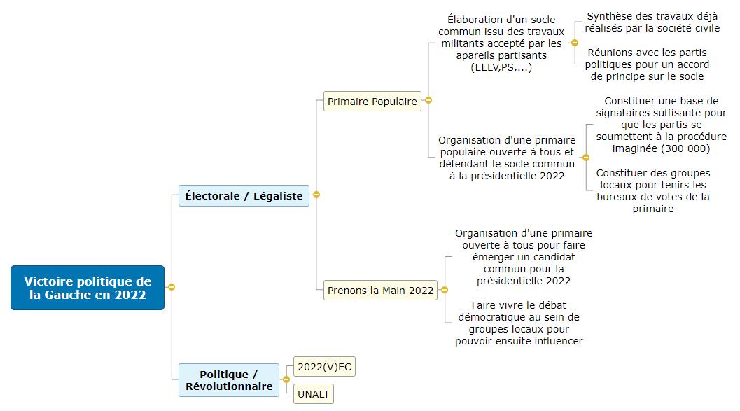 Victoire politique de la Gauche en 2022 Mind Maps