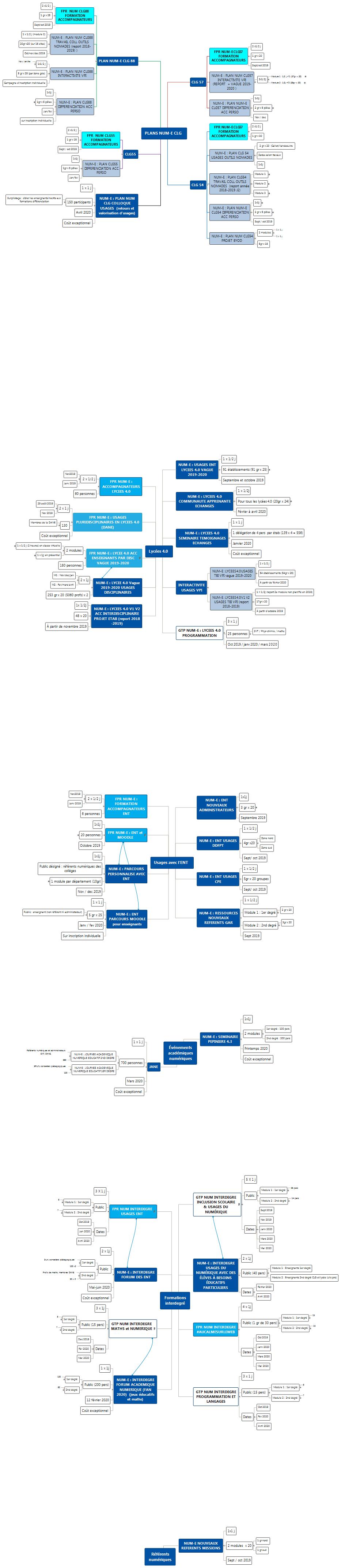PLANS NUM-E projet-2019-2020-vf Mind Maps