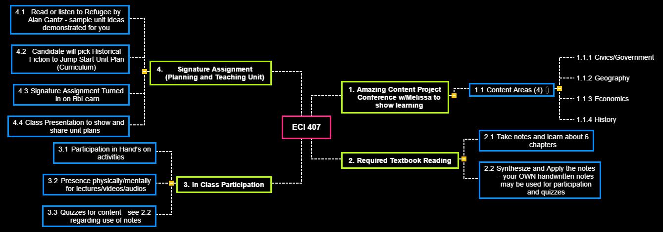 ECI 407 Spring 20 Mind Map
