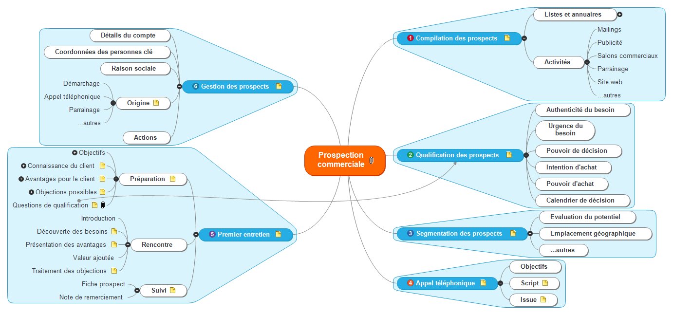 Prospection commerciale Mind Map