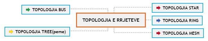 TOPOLOGJIA E RRJETEVE1 Mind Map