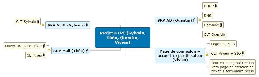Projet GLPI (Sylvain, Théo, Quentin, Vivien) Mind Maps