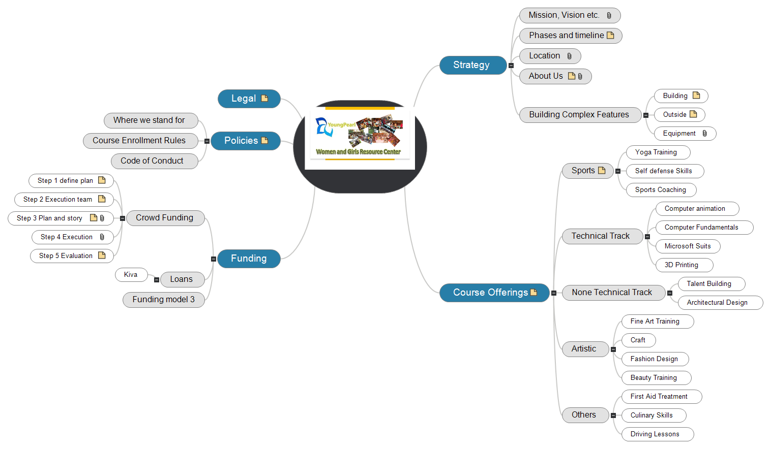 Women and Girl Resource Center(1) Mind Map