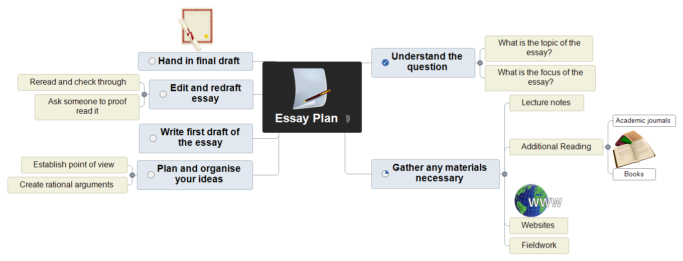 Essay Plan - Time Schedule Mind Map
