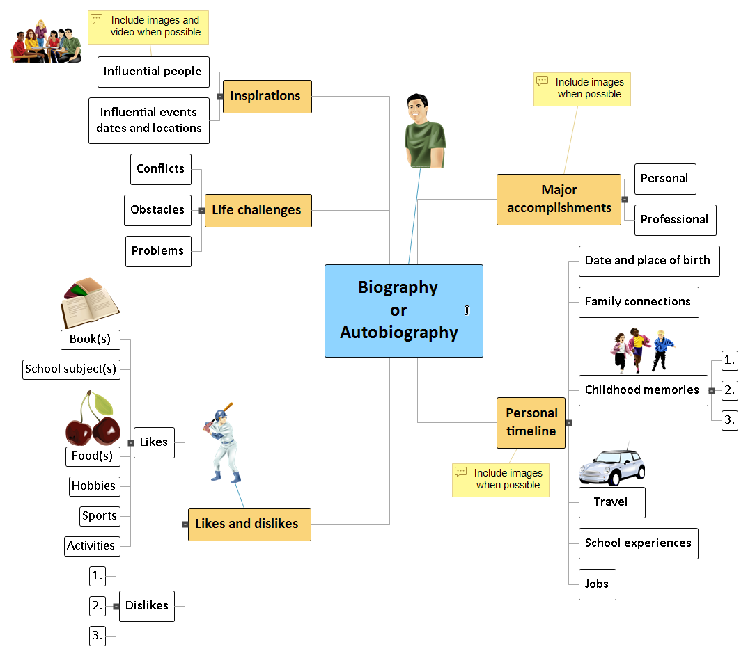 Biography Mind Map