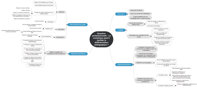 Projet différencier avec le numérique Mind Maps
