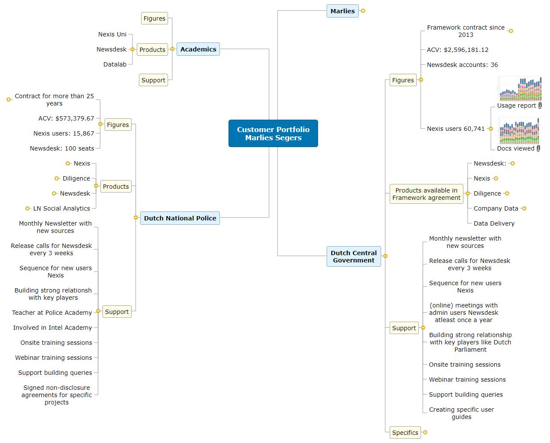 Customer Portfolio Marlies Segers1 Mind Map