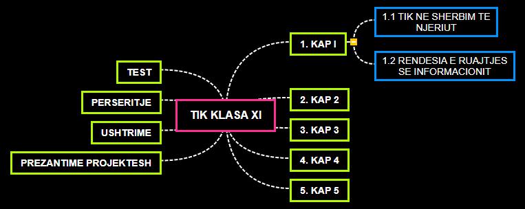 TIK KLASA XI Arlind Mind Map