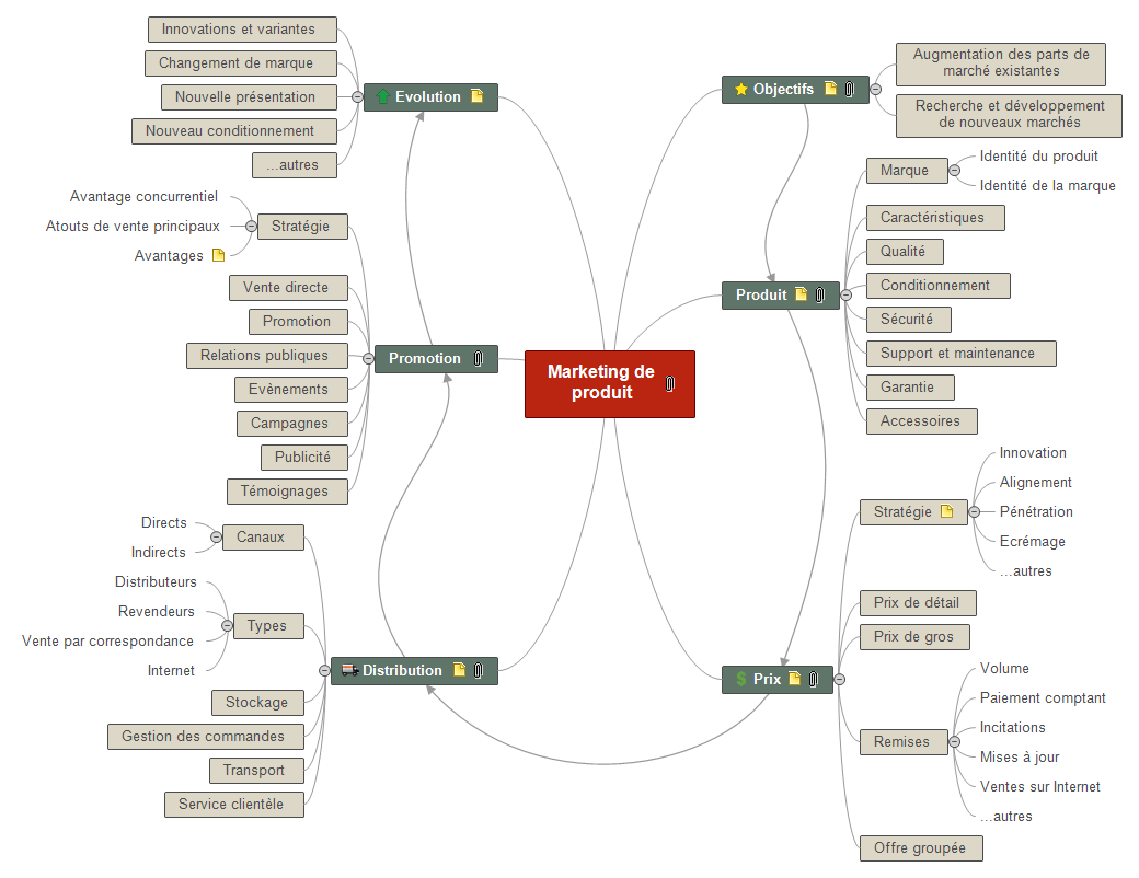 Marketing de produit Mind Maps