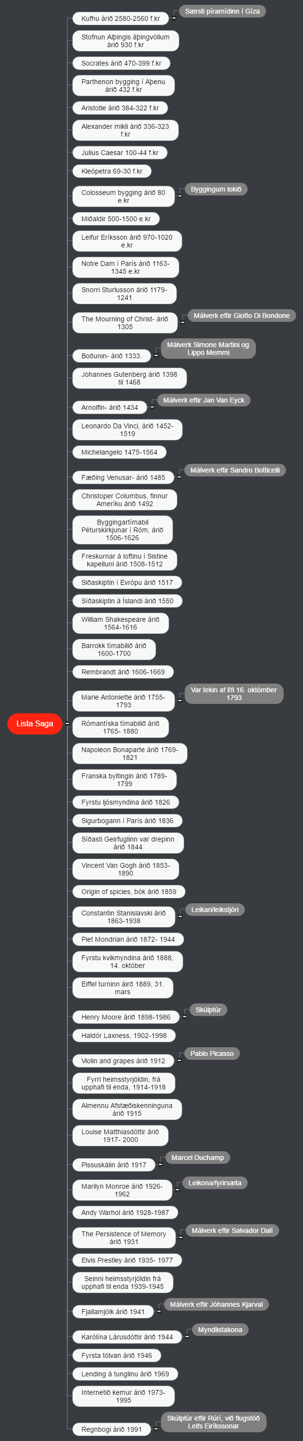 Lista Saga2 Mind Map