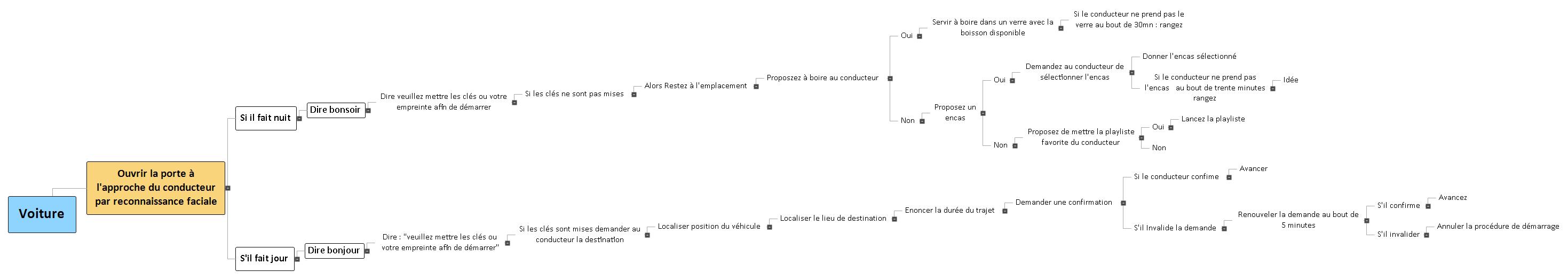 Ens. Expl. 2ndeA Groupe 2 Voiture autonome Mind Maps