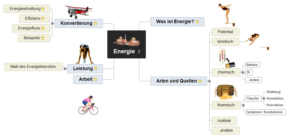 Energie Mind Map