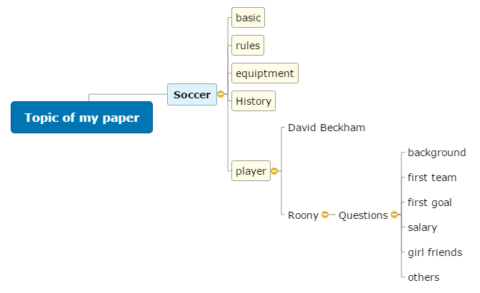 Topic of my paper Mind Map