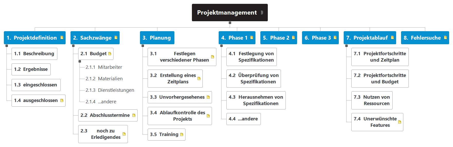 Projektmanagement WBS