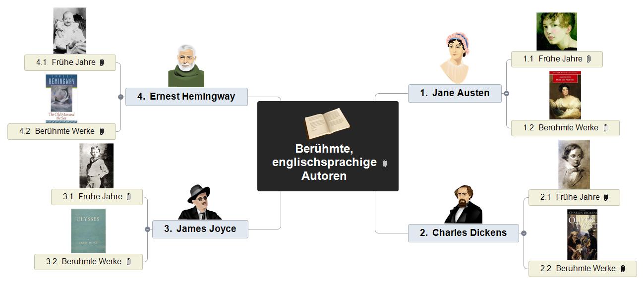 Berühmte, englischsprachige Autoren Mind Map