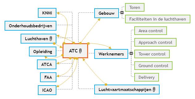 ATC Mind Map