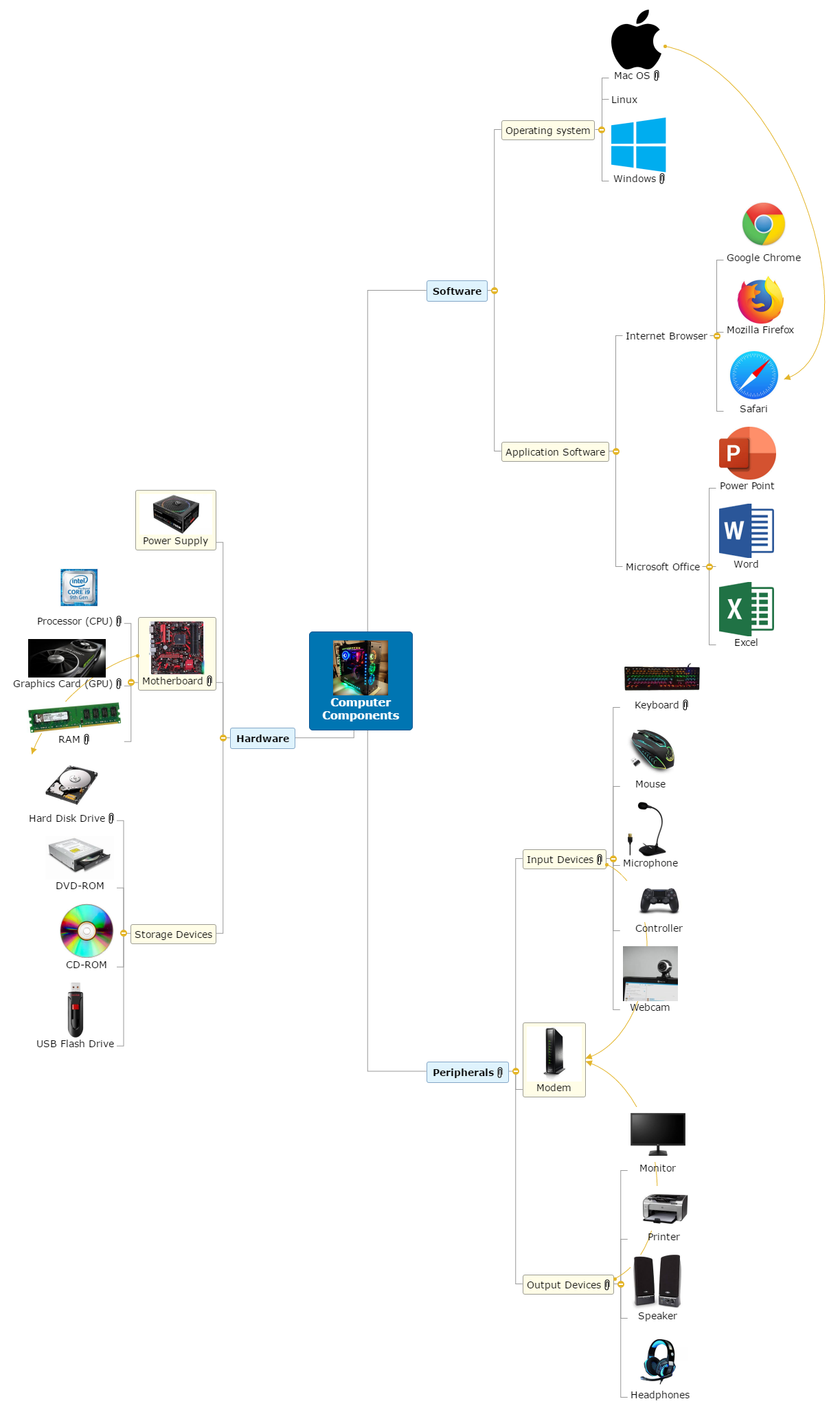 Computer Components Rei Mind Map