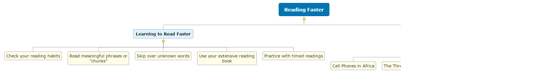 Reading Faster Mind Map