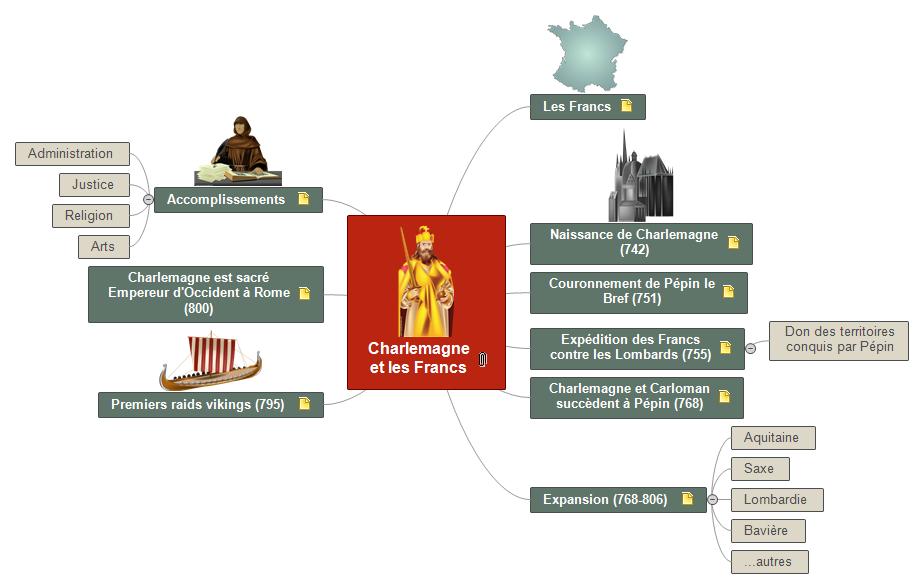 Charlemagne et les Francs Mind Maps
